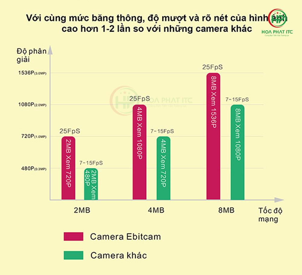Camera-IP-wifi-Ebitcam-E3-tiet-kiem-bang-thong-luu-luong